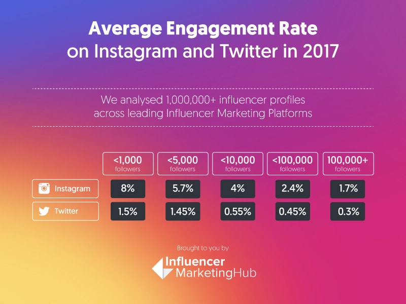 Engagement Rate in 2017 for Instagram